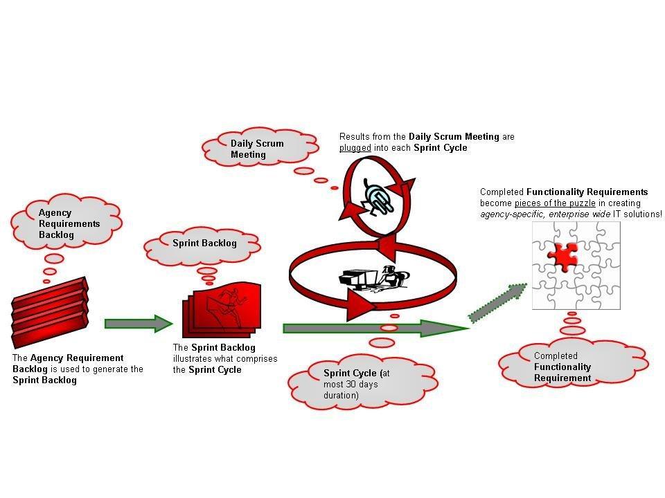 DVBE Partners Scrum Agile Diagram